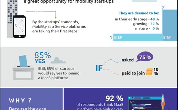 Las nuevas empresas de movilidad están dispuestas a aceptar la oportunidad de las plataformas MaaS!